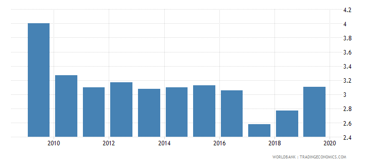 sri lanka unemployment with basic education percent of total unemployment wb data