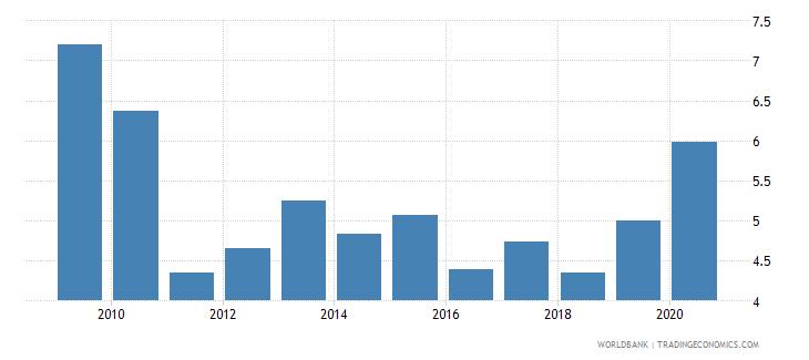 sri lanka unemployment with intermediate education male wb data