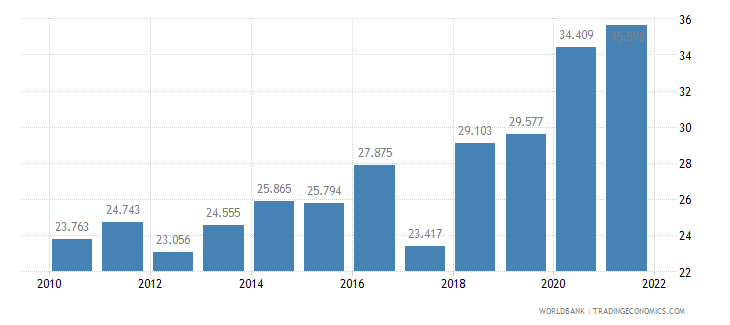 sri lanka unemployment youth female percent of female labor force ages 15 24 wb data