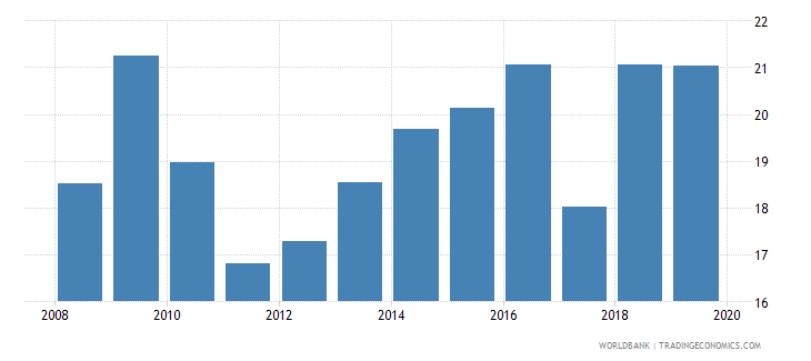 sri lanka unemployment youth total percent of total labor force ages 15 24 national estimate wb data