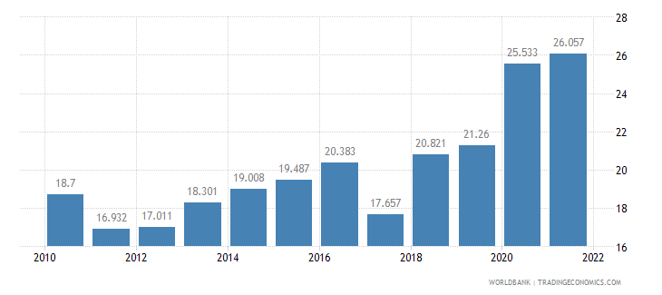 sri lanka unemployment youth total percent of total labor force ages 15 24 wb data