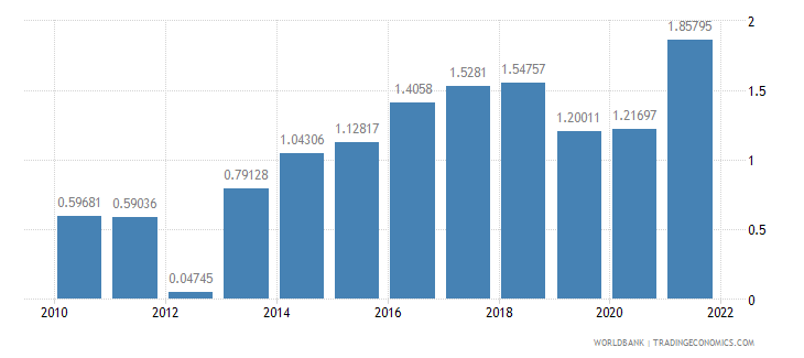 sri lanka urban population growth annual percent wb data