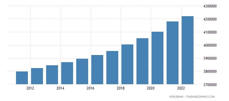 sri lanka urban population wb data