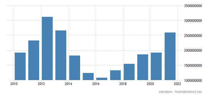 sri lanka use of imf credit dod us dollar wb data