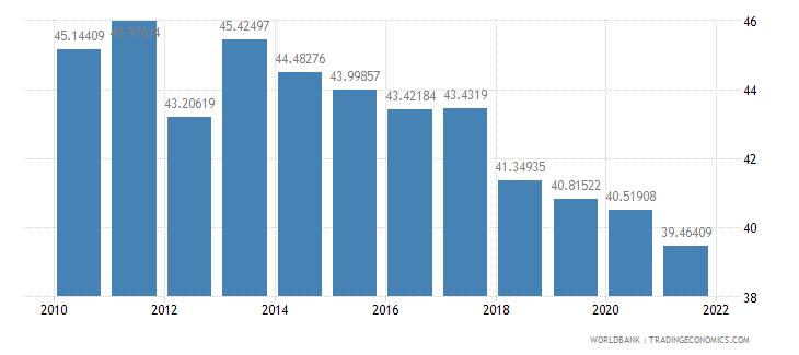 sri lanka vulnerable employment female percent of female employment wb data