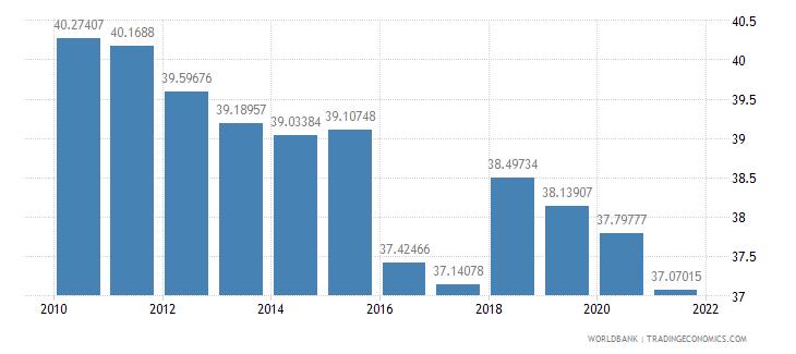 sri lanka vulnerable employment male percent of male employment wb data