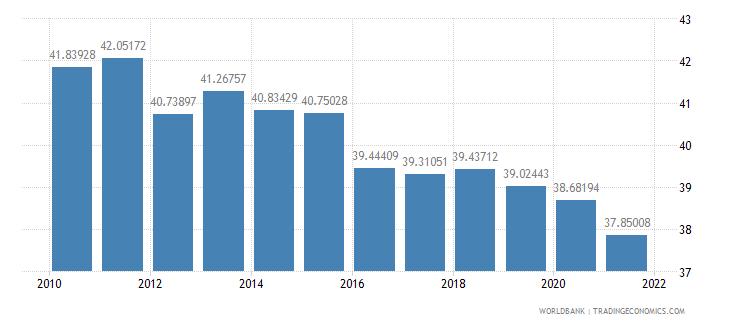 sri lanka vulnerable employment total percent of total employment wb data