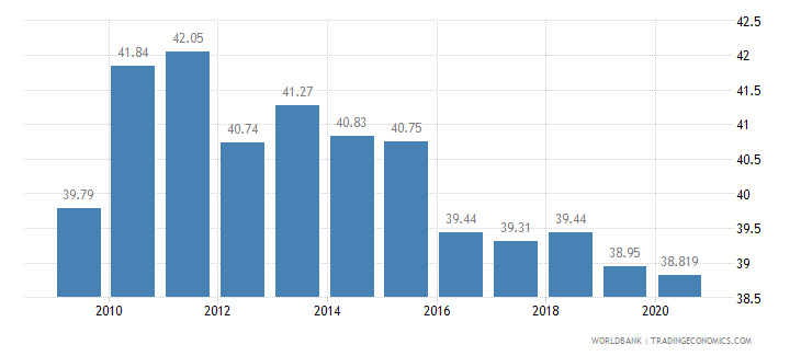 sri lanka vulnerable employment total percent of total employment wb data