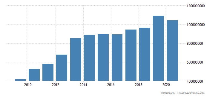 sri lanka workers remittances and compensation of employees paid us dollar wb data