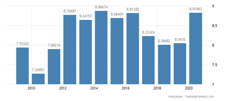 sri lanka workers remittances and compensation of employees received percent of gdp wb data