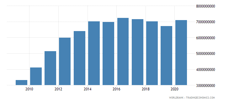 sri lanka workers remittances receipts bop us dollar wb data