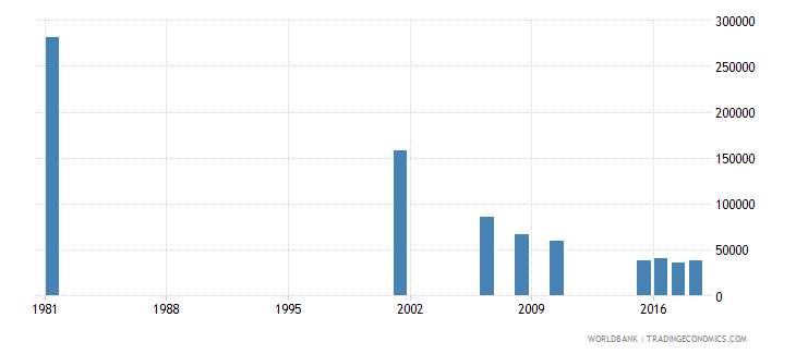 sri lanka youth illiterate population 15 24 years both sexes number wb data