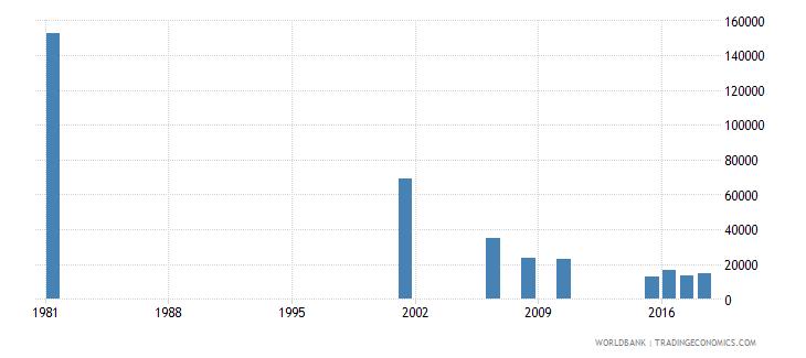sri lanka youth illiterate population 15 24 years female number wb data
