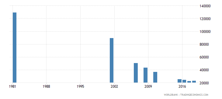 sri lanka youth illiterate population 15 24 years male number wb data