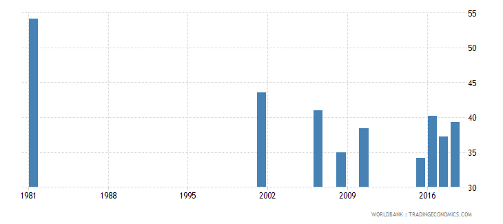 sri lanka youth illiterate population 15 24 years percent female wb data