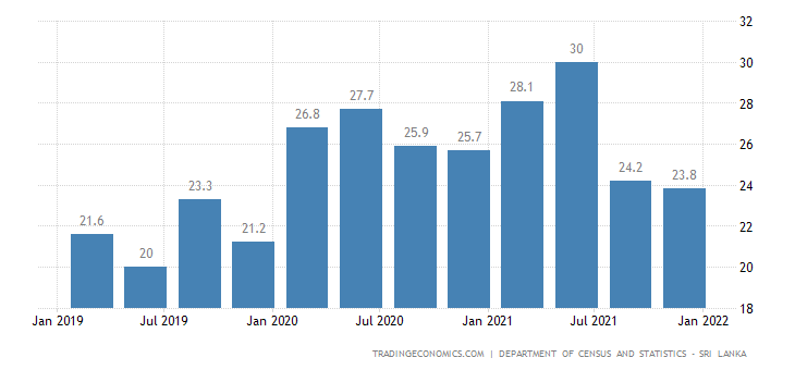 Sri Lanka Youth Unemployment Rate