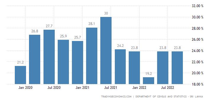 Sri Lanka Youth Unemployment Rate