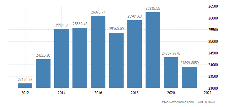 St Kitts And Nevis GDP Per Capita PPP