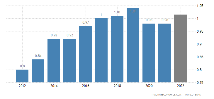 St Kitts And Nevis GDP