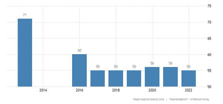 St Lucia Corruption Index