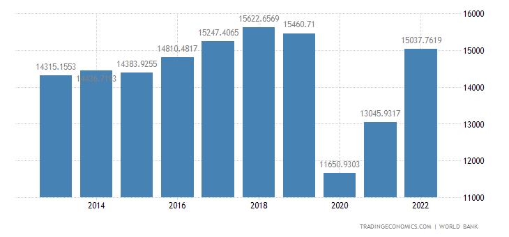 St Lucia GDP Per Capita PPP