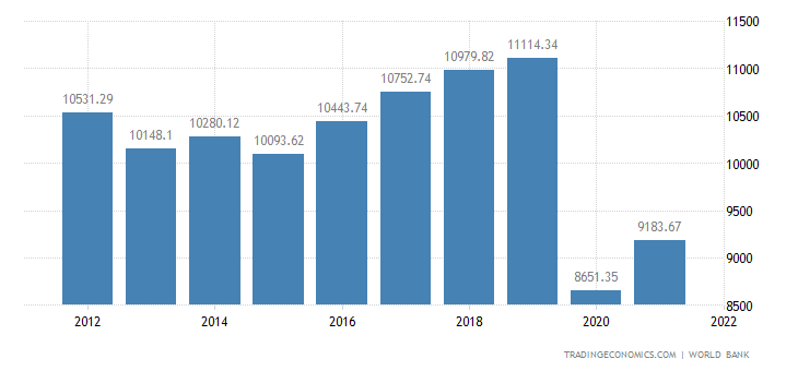 St Lucia GDP per capita