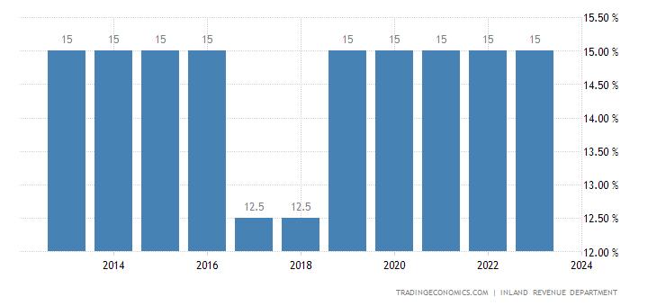 St lucia sales tax rate vat 2013 2018 data chart calendar st lucia sales tax rate vat sciox Images