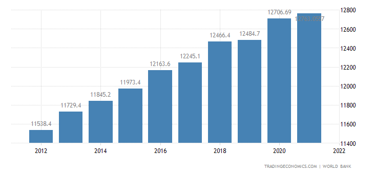 St Vincent And The Grenadines GDP Per Capita PPP