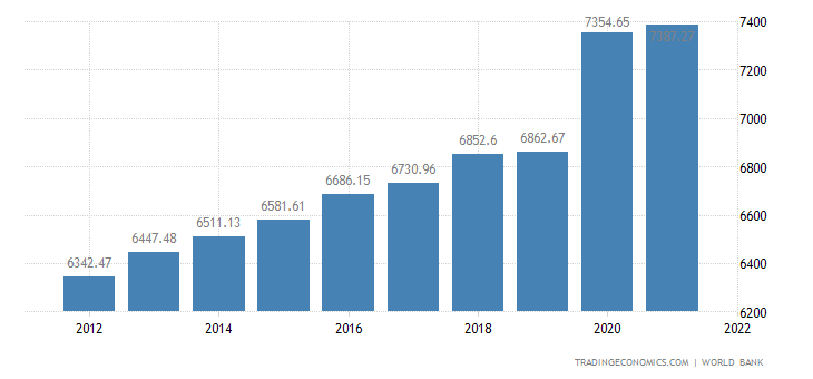 St Vincent and the Grenadines GDP per capita