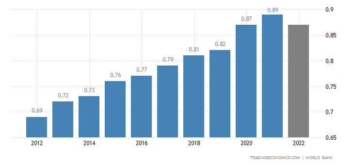 St Vincent And The Grenadines GDP