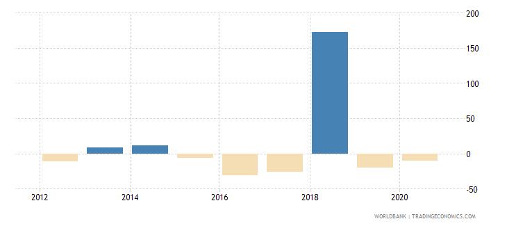 sudan adjusted net national income per capita annual percent growth wb data