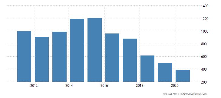 sudan adjusted net national income per capita current us$ wb data