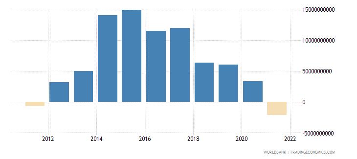 sudan adjusted net savings excluding particulate emission damage us dollar wb data