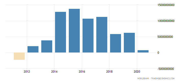 sudan adjusted net savings including particulate emission damage us dollar wb data