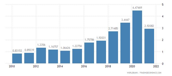 sudan adjusted savings carbon dioxide damage percent of gni wb data