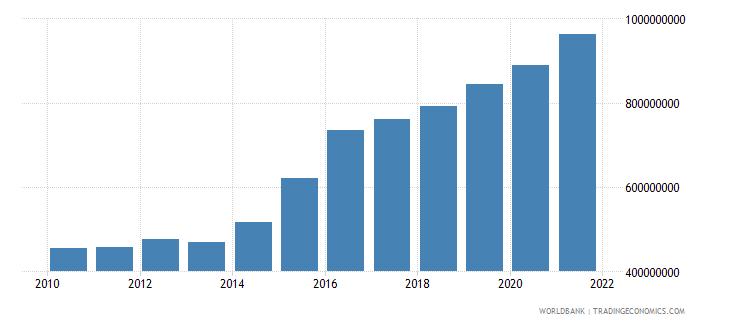 sudan adjusted savings carbon dioxide damage us dollar wb data