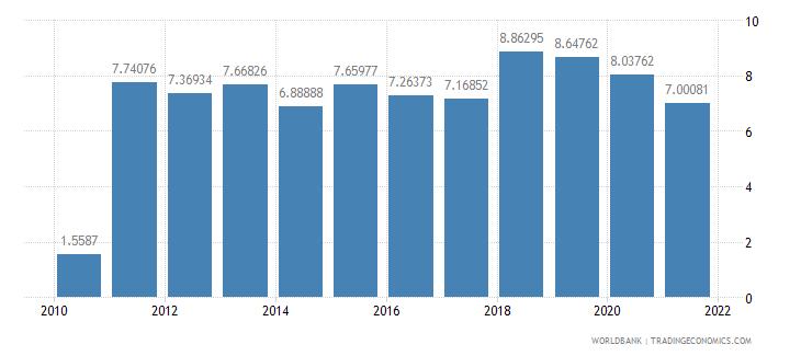 sudan adjusted savings consumption of fixed capital percent of gni wb data