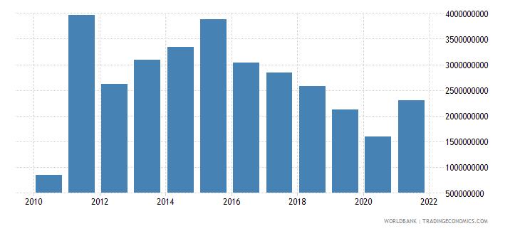 sudan adjusted savings consumption of fixed capital us dollar wb data