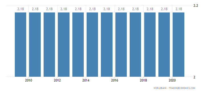 sudan adjusted savings education expenditure percent of gni wb data