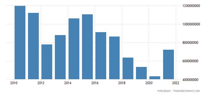 sudan adjusted savings education expenditure us dollar wb data