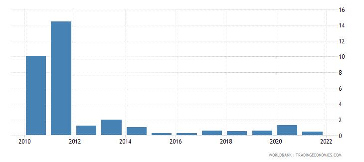 sudan adjusted savings energy depletion percent of gni wb data
