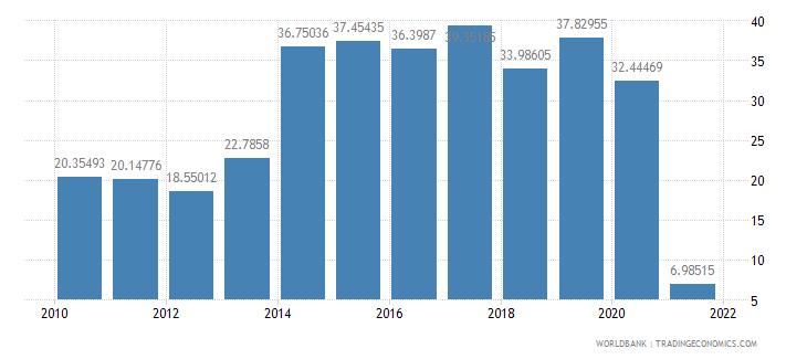 sudan adjusted savings gross savings percent of gni wb data