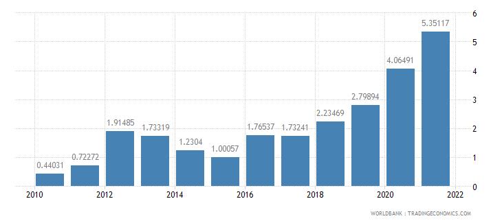 sudan adjusted savings mineral depletion percent of gni wb data