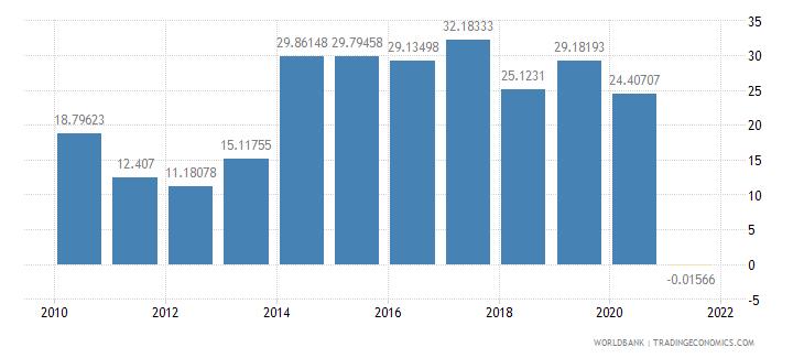 sudan adjusted savings net national savings percent of gni wb data