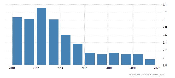 sudan adjusted savings particulate emission damage percent of gni wb data