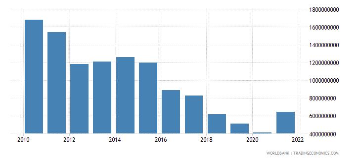 sudan adjusted savings particulate emission damage us dollar wb data