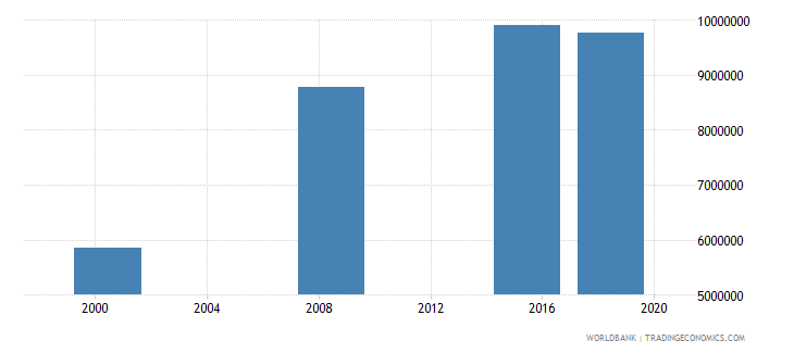 sudan adult illiterate population 15 years both sexes number wb data