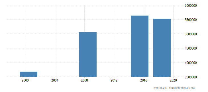 sudan adult illiterate population 15 years female number wb data