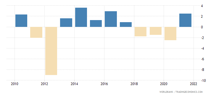sudan agriculture value added annual percent growth wb data