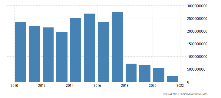 sudan agriculture value added us dollar wb data